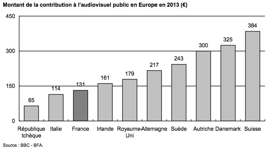 Montant de la contribution à l'audiovisuel public en Europe en 2013